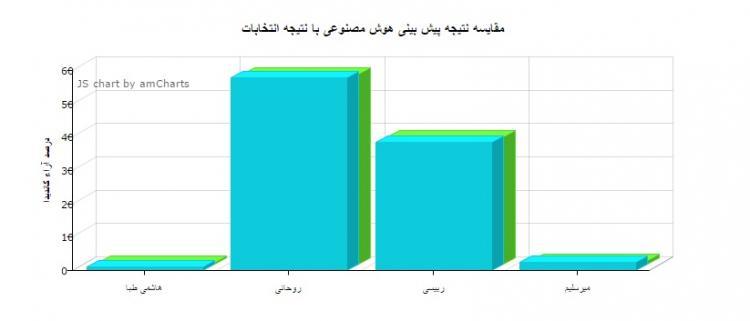 مجموعه داده مسابقه هوش مصنوعی پیش بینی انتخابات ریاست جمهوری ایران