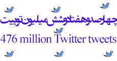 مجموعه داده 476 میلیون توییت مربوط به سال 2009