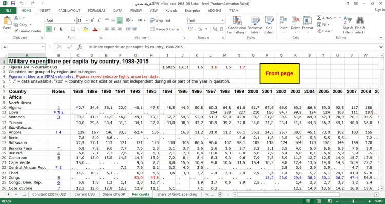 مجموعه داده هزینه نظامی کشور ها از سال 1988-2015